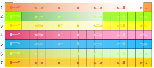 what are the periods on the periodic table